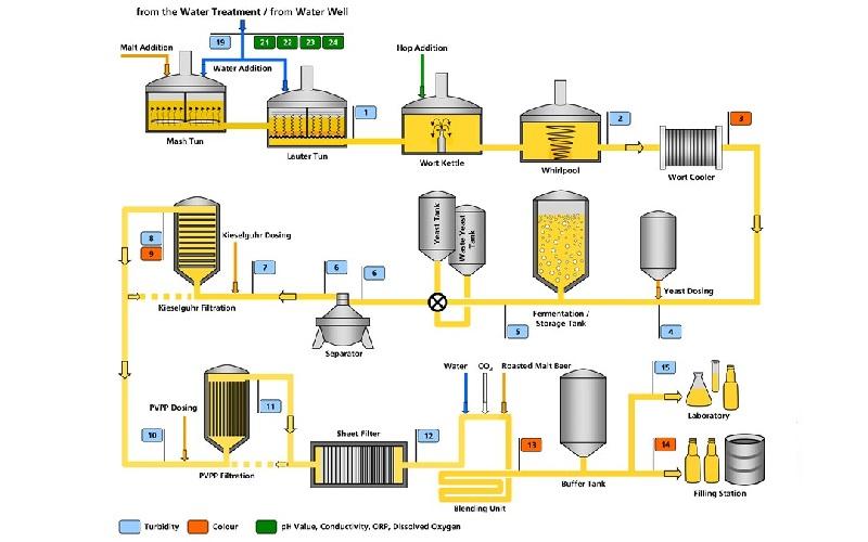 فرایند تولید آبجو در کارخانجات