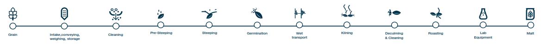 فرایند تولید مالت جو